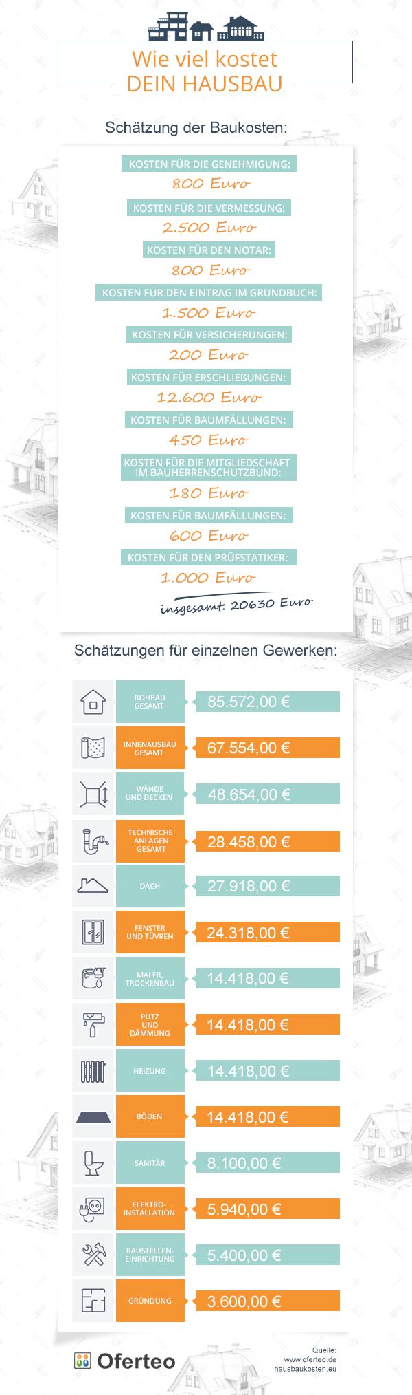 Hausbaukosten ohne Grundstück – eine Kostenübersicht size: 600 x 2028 post ID: 6 File size: 0 B